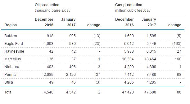 EIA Basin Production