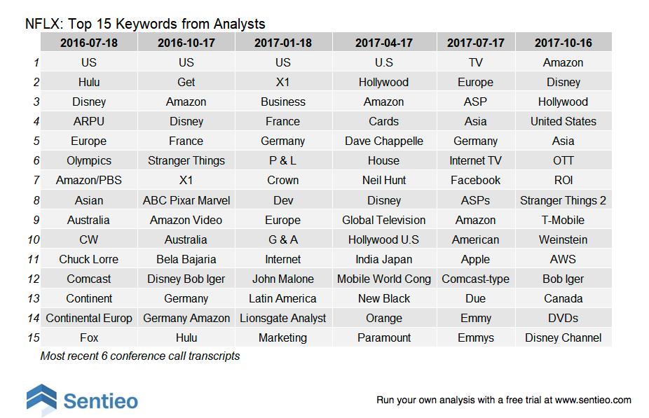 analystwords