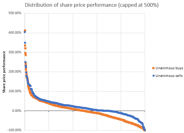 share-price-distribution-chart-02